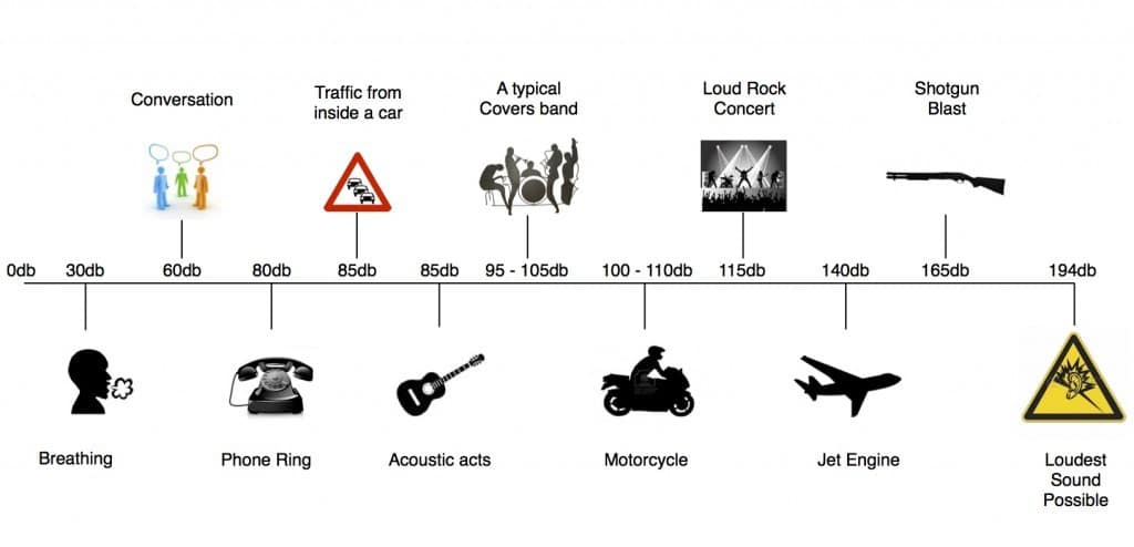 Everyday sound levels with Imagine Wedding & Party Entertainment